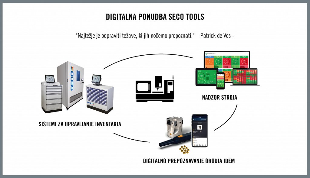 SI_HQ_ILL_Seco Tools Digital Offering